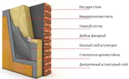 """Утепление кирпичного дома по технологии """"мокрый фасад"""